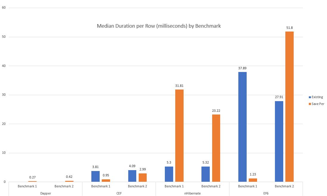 ORM Framework Performance Comparison